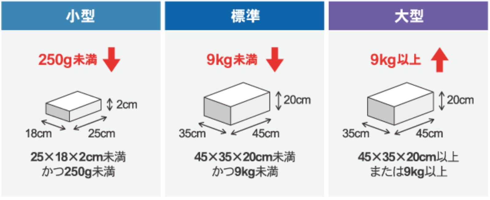 6ea34b7db1624fc3e794de8f0d9a713b - 利益率大幅アップ!3つのサイズでAmazonFBA手数料を安くする方法