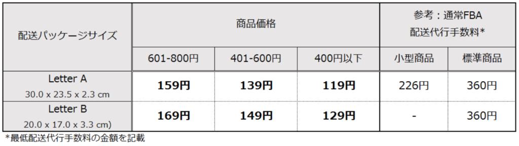 20180428 2 1 1024x288 - 経費を抑えて利益率をUP!Amazon小型軽量便のはじめ方